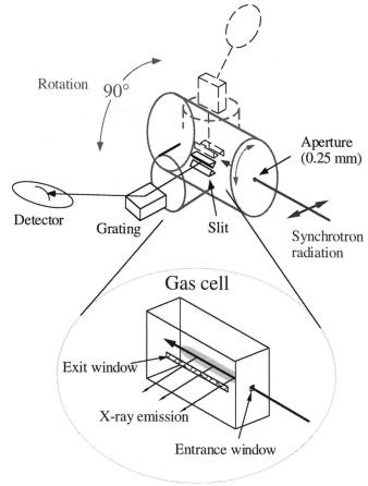 Instrumentation For Soft X Ray Emission Spectroscopy