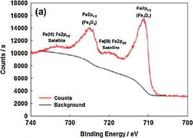 Industrial applications of X-Ray Photoelectron Spectroscopy