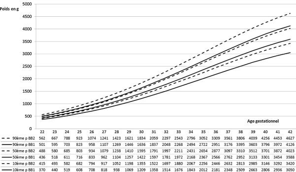 ACOG échographie critères de datation