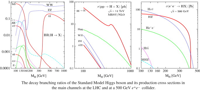 The Anatomy Of Electroweak Symmetry Breaking Tome I The Higgs