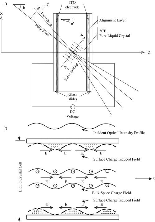 Nonlinear optics of liquid crystalline materials - ScienceDirect