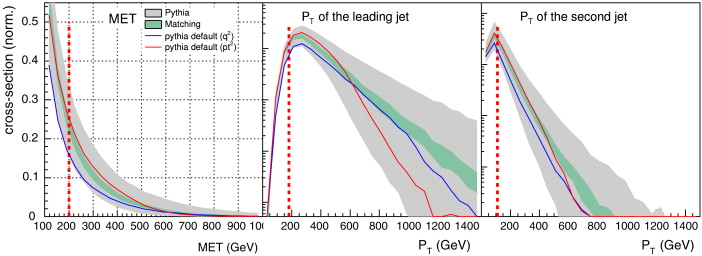 Physics searches at the LHC - ScienceDirect