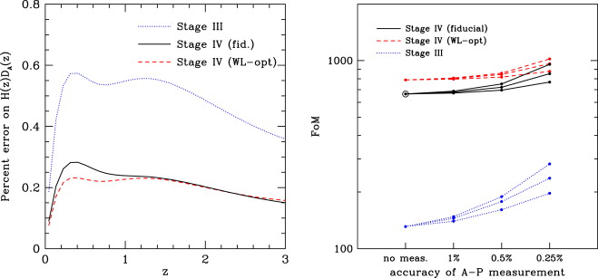 Observational probes of cosmic acceleration - ScienceDirect