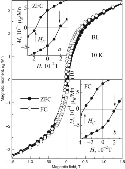 Two Interface Effects Exchange Bias And Magnetic Proximity
