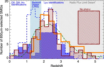 Dusty star-forming galaxies at high redshift - ScienceDirect