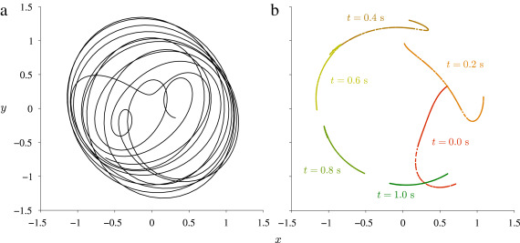 Discerning non autonomous dynamics sciencedirect phase space representations of the forced poincar oscillator with a1 5 sciox Images