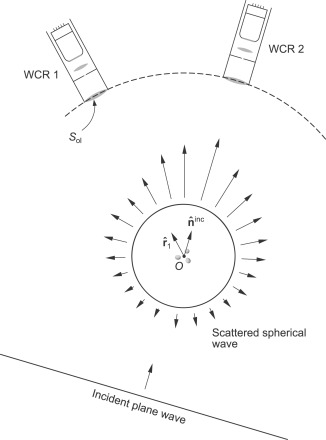 First Principles Modeling Of Electromagnetic Scattering By Discrete