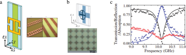 Metasurfaces: From microwaves to visible - ScienceDirect