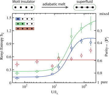 Quantum entanglement in condensed matter systems - ScienceDirect