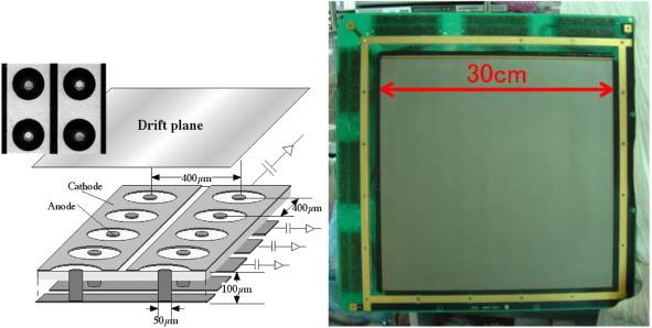 Readout technologies for directional WIMP Dark Matter