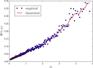 Cleaning large correlation matrices: Tools from Random