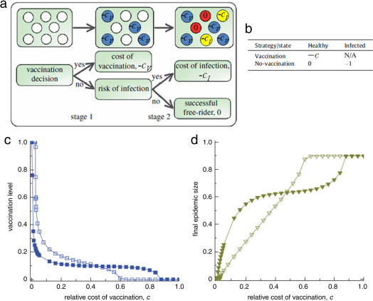 Vaccination Costly Clash Between >> Statistical Physics Of Vaccination Sciencedirect