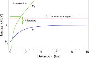 Multiquark resonances - ScienceDirect