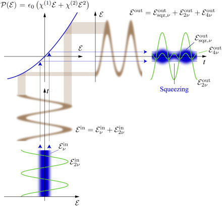 Squeezed states of light and their applications in laser