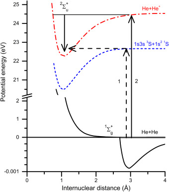 Cold Physics And Chemistry Collisions Ionization And Reactions
