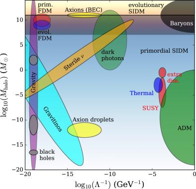 Gravitational probes of dark matter physics - ScienceDirect