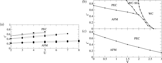 From Charge And Spin Ordering To Superconductivity In The Organic