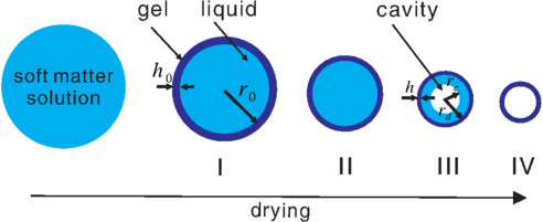 Evaporation of a Droplet: From physics to applications