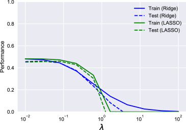 A high-bias, low-variance introduction to Machine Learning