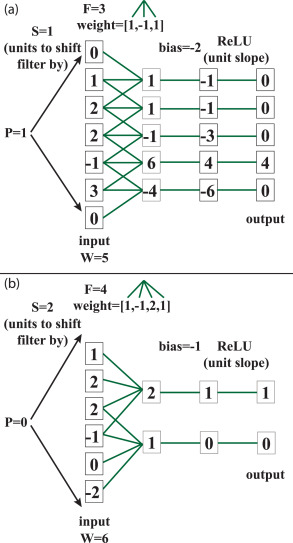 A high-bias, low-variance introduction to Machine Learning for