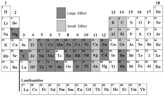 Electron screening in dd pt for deuterated metals and the download full size image fig 2 periodic table showing elements urtaz Gallery