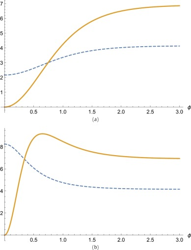 Accelerated expansion of the Universe without an inflaton and