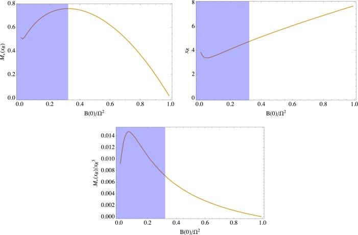 Gravitational waves from SU(N) glueball dark matter - ScienceDirect