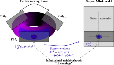 supersymmetric field theories geometric structures and dualities