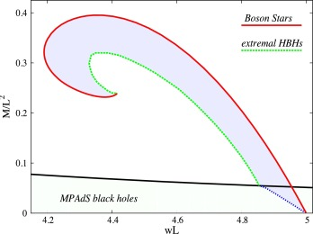 An analytic effective model for hairy black holes - ScienceDirect