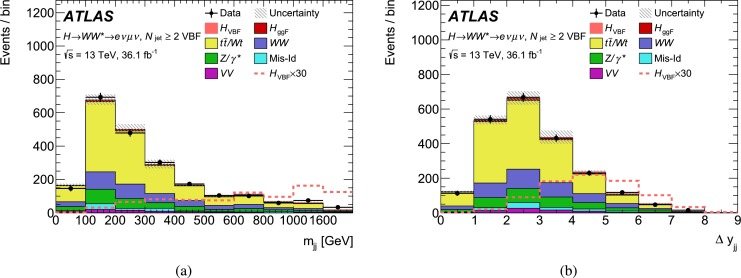 Measurements of gluon–gluon fusion and vector-boson fusion Higgs
