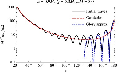 On-axis scattering of scalar fields by charged rotating black holes