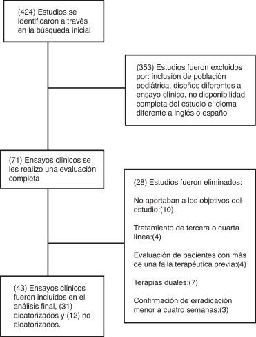 Tratamiento ideal del Helicobacter pylori: una revisión