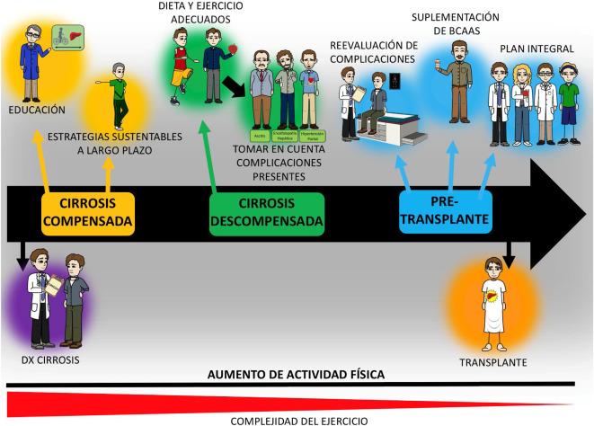 Pautas de easl hipertensión portal y varices esofágicas