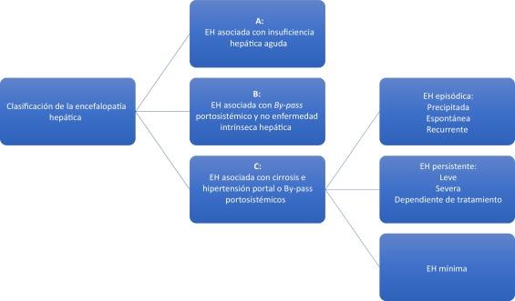 Pautas de enfermedad hepática alcohólica descompensada para la hipertensión