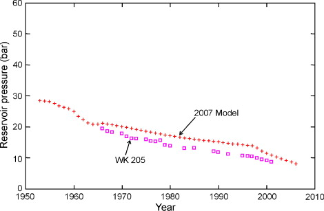 A history of numerical modelling of the Wairakei geothermal