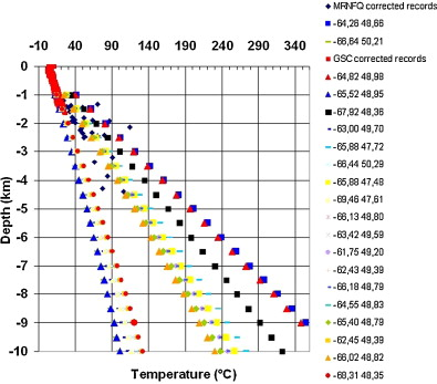 Geothermal energy potential in the St-Lawrence River area