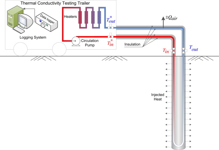 Counterbalancing Ambient Interference On Thermal Conductivity Tests