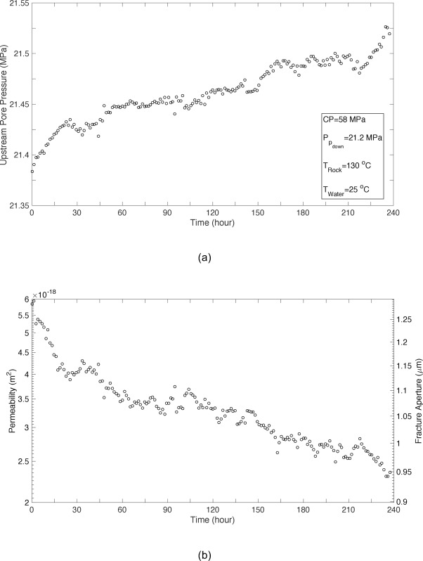 Experimental Study Of Fracture Response In Granite Specimens