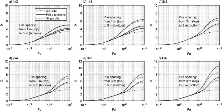 Thermal Design Method For Multiple Precast Energy Piles Sciencedirect