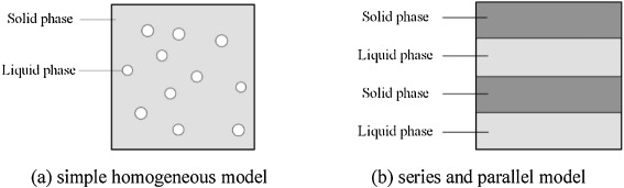 Review of effective thermal conductivity models of rock-soil for