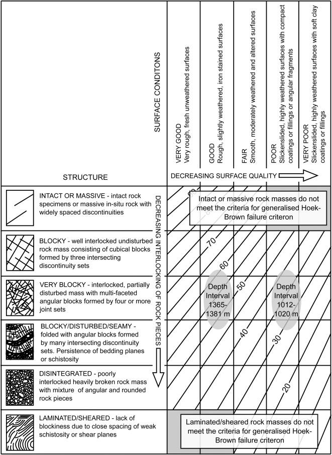 Rock mass strength and elastic modulus of the Buntsandstein