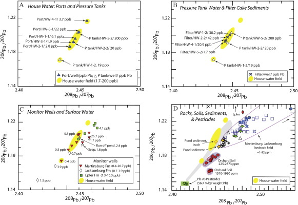 Pb-Sr isotopic and geochemical constraints on sources and