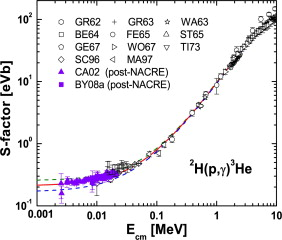 NACRE II: an update of the NACRE compilation of charged-particle ...