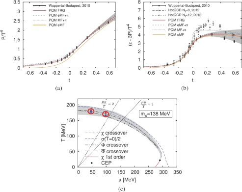 Equation of state and phase diagram of strongly interacting matter