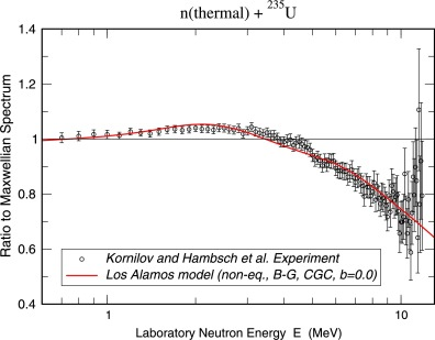 Refinements in the Los Alamos model of the prompt fission