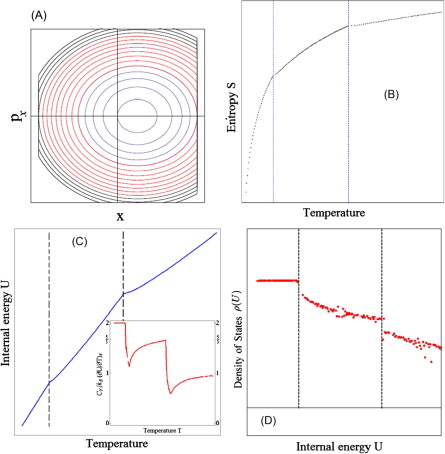 Phase transitions in one dimensional mechanical models of a phase space structure with 3 different orbits sciox Images