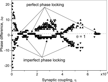 Synchronization of map based neurons with memory and synaptic delay phase difference in units of number of iterations versus coupling strength for 1 while the postsynaptic neuron frequency is entrained to 11 ccuart
