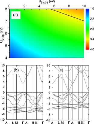 First-principles simulations of two dimensional electron gas near