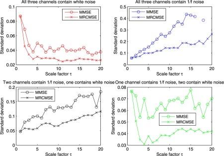 Multivariate refined composite multiscale entropy analysis
