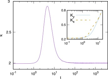 Heavy-Tail Phenomena Probabilistic and Statistical Modeling